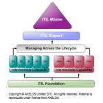 Diagram-ITIL