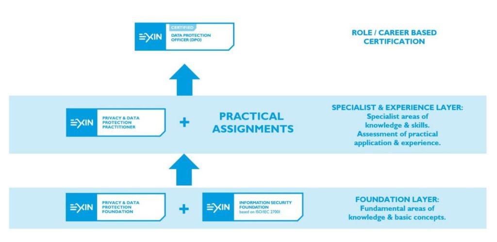 Portal do Treinamento - Carreira EXIN® em Proteção de Dados