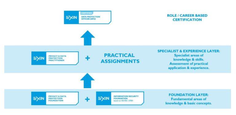 Portal do Treinamento - Carreira EXIN em Proteção de Dados