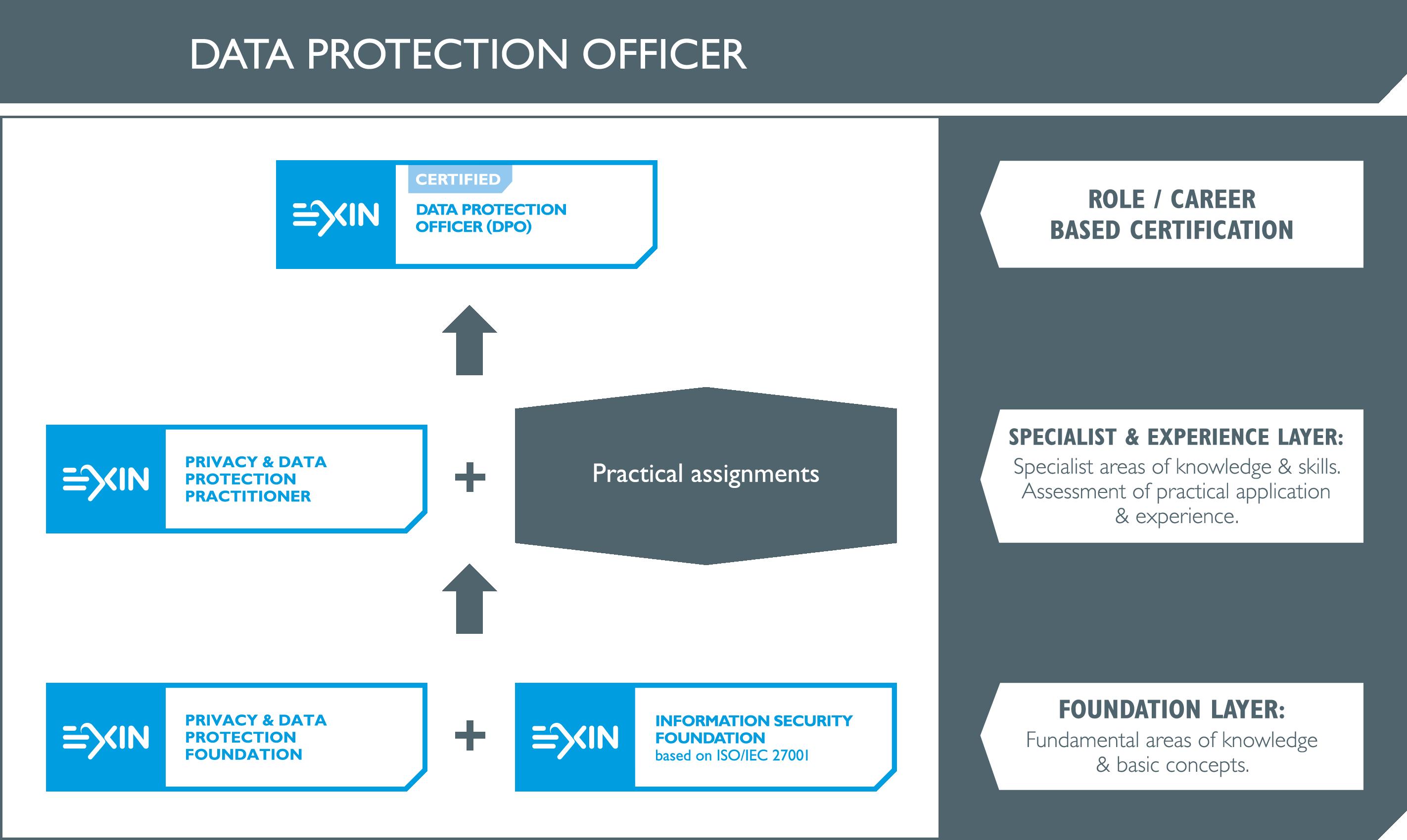 EXIN DATA PROTECTION OFFICER - Carreira / Formação DPO